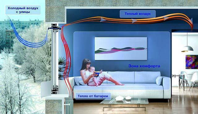 Движение конвективного потока от батареи