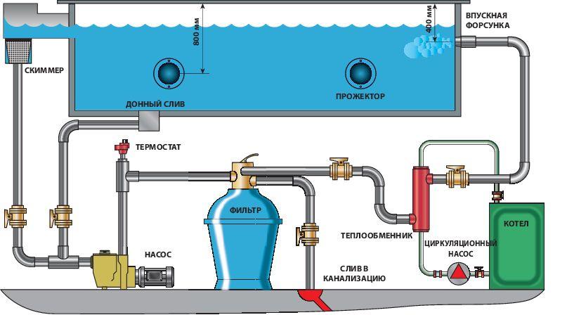 Схема подключения оборудования к бассейну из полипропилена