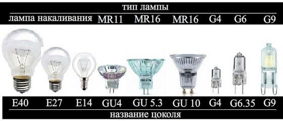 типы цоколей для ламп освещения