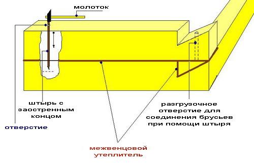 Как строится баня из бруса