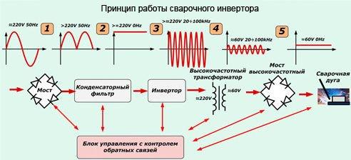 Аппараты инверторного типа