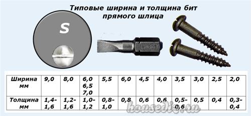 Типовые ширина и толщина бит прямого шлица