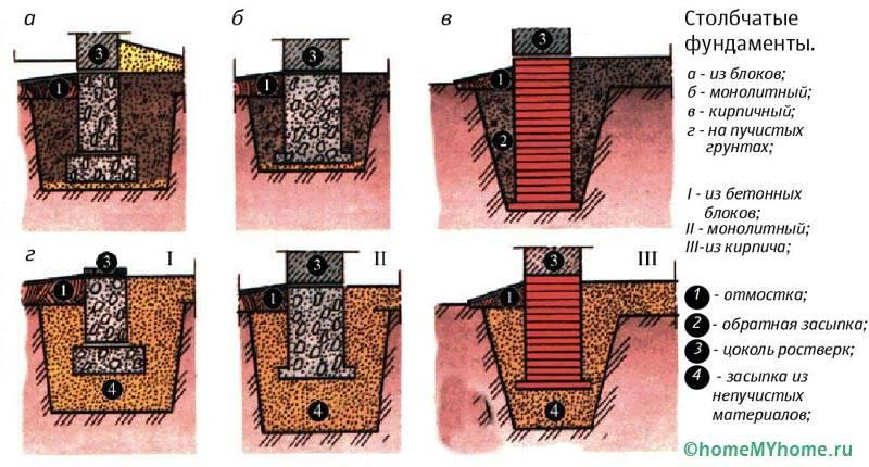 Схема устройства столбчатого фундамента в зависимости от типа грунта