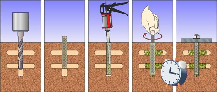 Использование этого типа крепежа не несёт риска растягивающего напряжения в бетонном основании