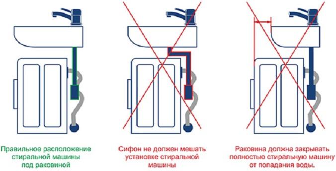 как установить стиральную машину под умывальником