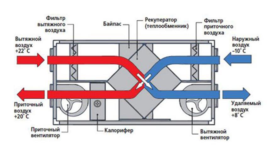 Вентиляционная установка с функцией теплообмена