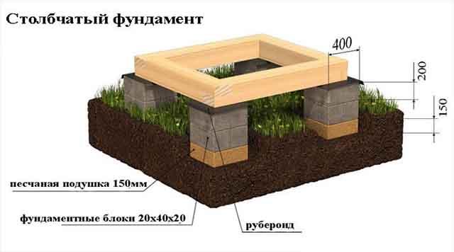 Фундаментные столбы и балки