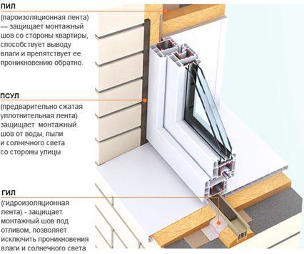 Что такое пароизоляция для пластиковых окон