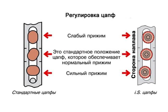 Схема расположения замыкающих эксцентриков