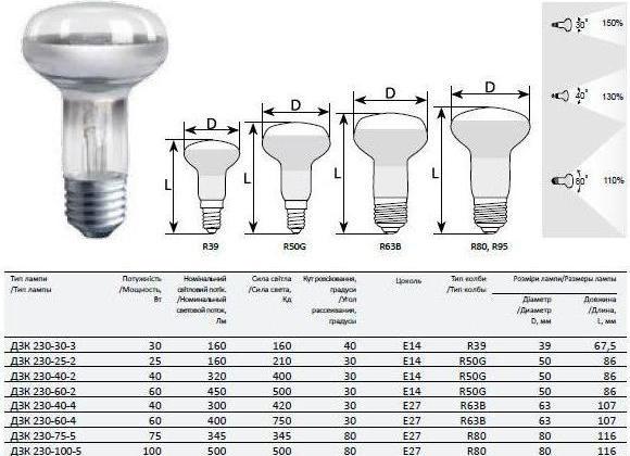 характеристики рефлекторных ламп R39 R50 R80