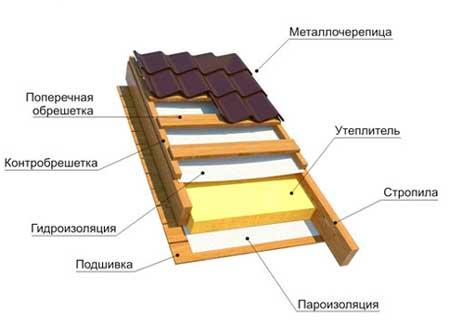 Монтаж крыши дачного дома