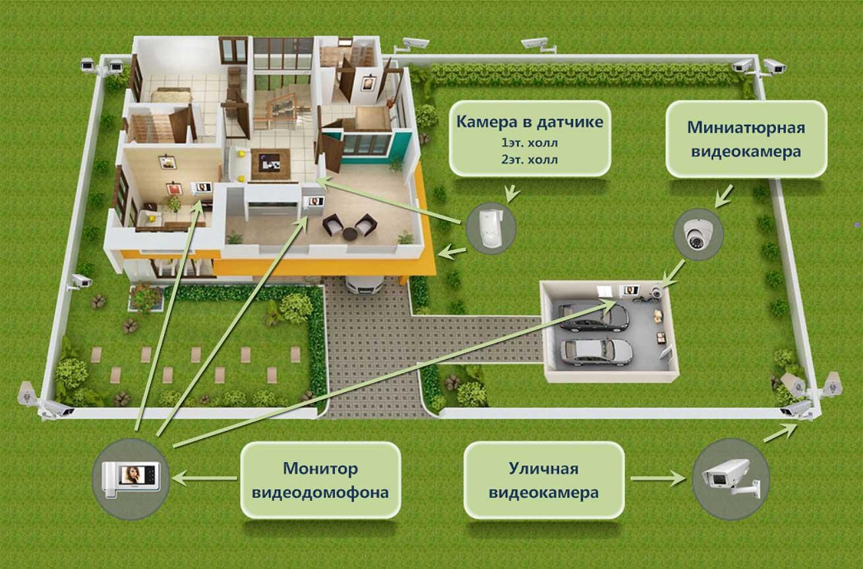 Схема видеонаблюдения для частного дома