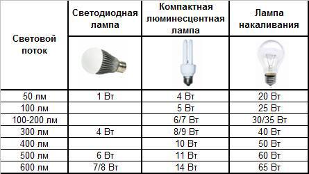 разница обычных ламп светодиодных и люминесцентных