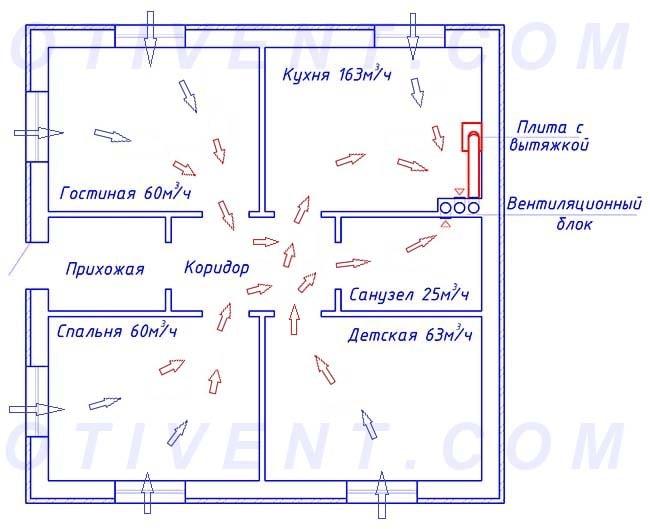 Схема движения газов внутри здания