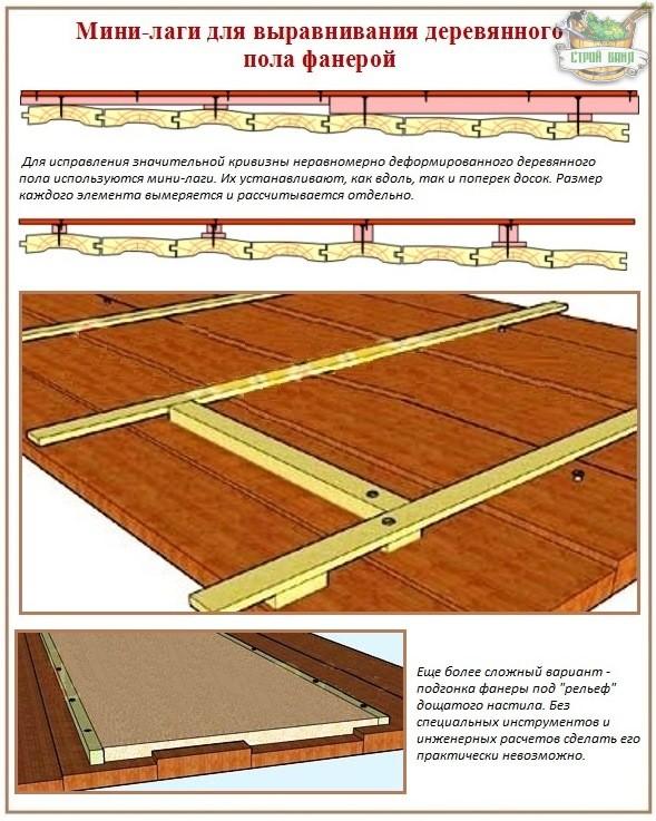 Выравнивание деревянного пола с помощью фанеры и мини-лаг