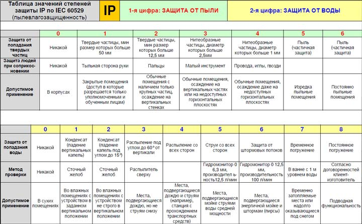 уровни и классы защиты оборудования и электроприборов по IP