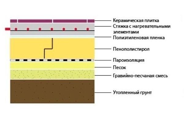 Чем приклеить пенополистирол к бетону: полиуретановая пена или сухой клей (видео)
