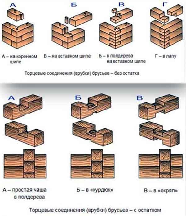 Схемы стыковки пиломатериалов