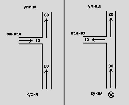 Пример возникновения реверса в системе воздуховодов