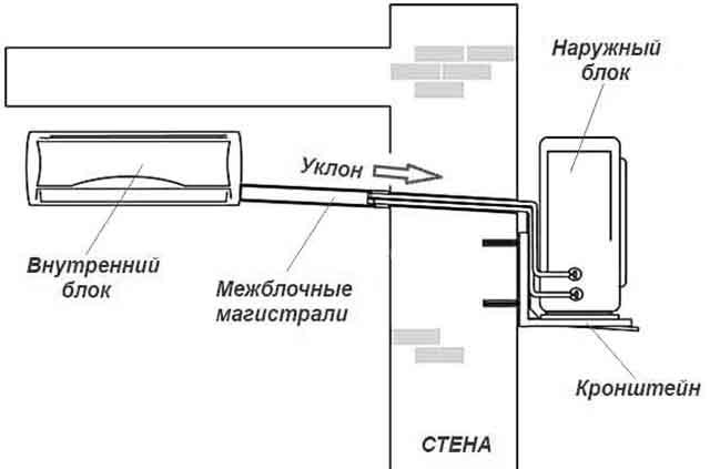 Схема установки блоков и прокладки магистралей