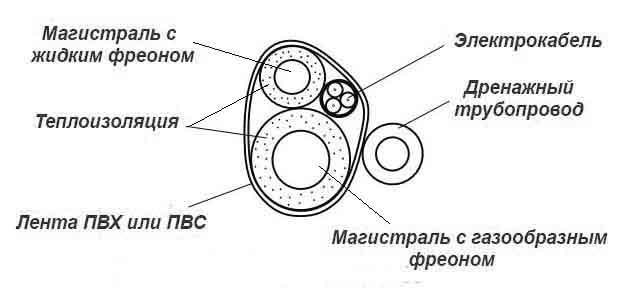 Схема формирования жгута