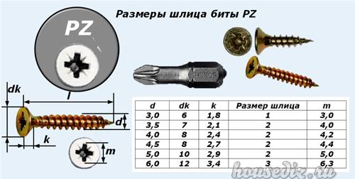 Размеры шлица биты PZ