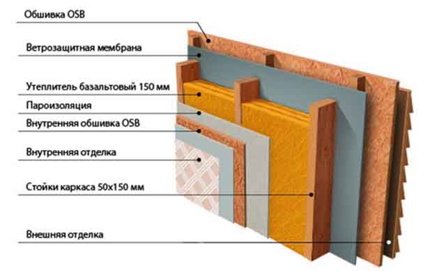 Пирог теплоизоляции стен бытовки
