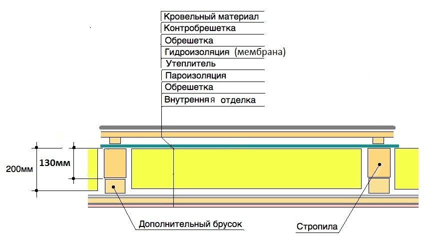 Подготовительный этап перед утеплением потолка минеральной ватой