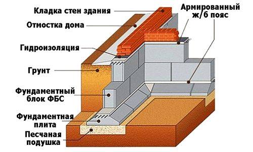 Ленточный фундамент из бетонных элементов