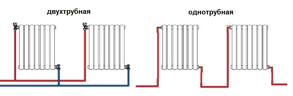 Диагональная схема подключения радиаторов отопления при двухтрубной и однотрубной системе