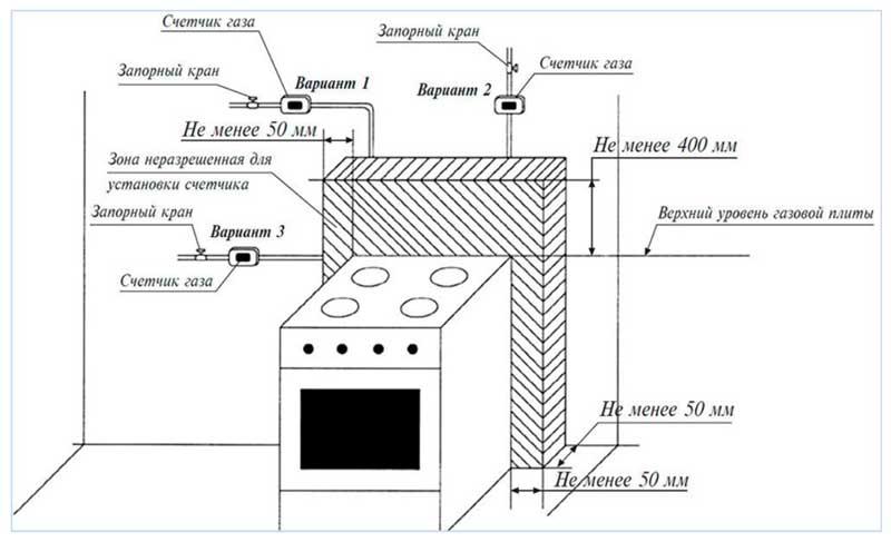 Схема размещения газовой плиты