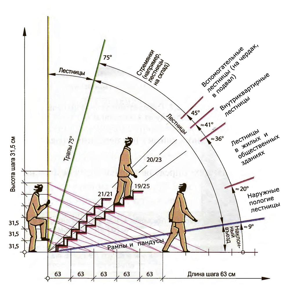 Угол наклона лестницы: схема