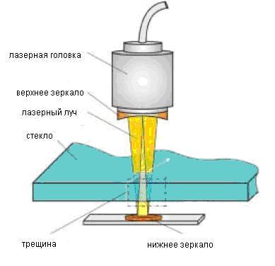 Технология резки закаленного стекла