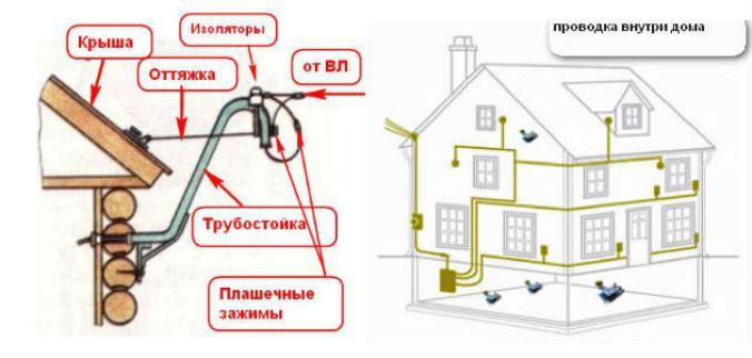 как провести электропроводку в дом