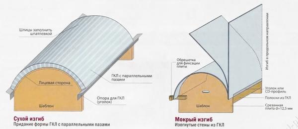 «Мокрый» метод: как гнуть гипсокартон в домашних условиях
