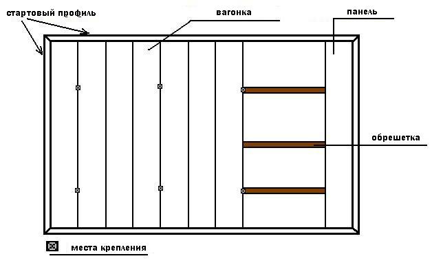 Схема установки панелей вертикально