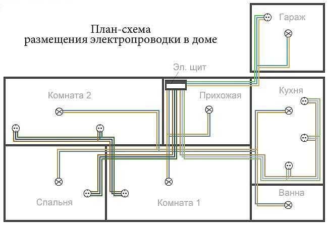 Пример нарисованной на плане схема электропроводки в деревянном доме