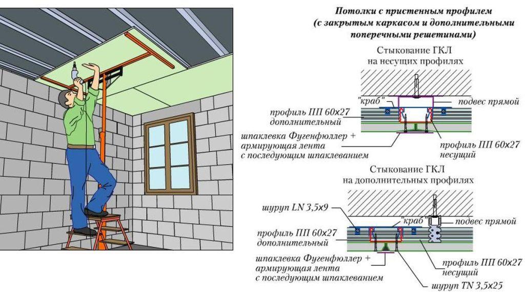 ГКЛ и узлы соединений гипсокартонных листов