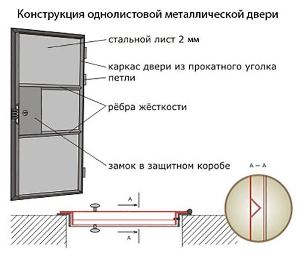 Схема и разрез стальной двери