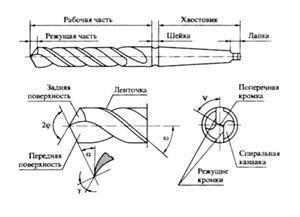 Тонкости заточки сверла по металлу