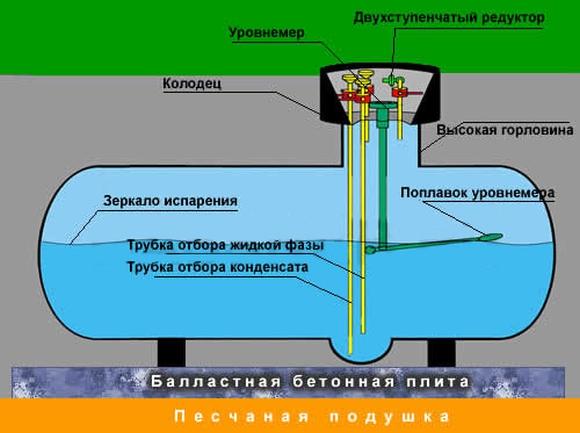 Устройство газгольдера