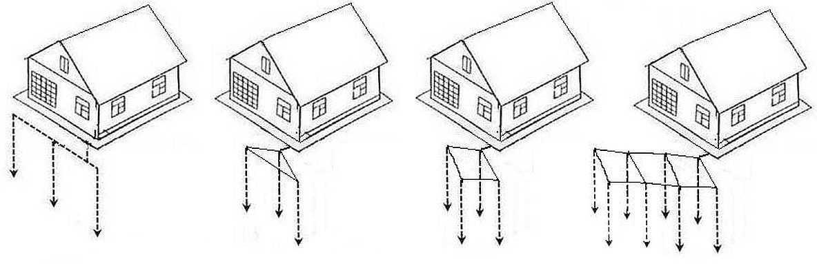 Заземление в частном доме - виды заземляющих контуров