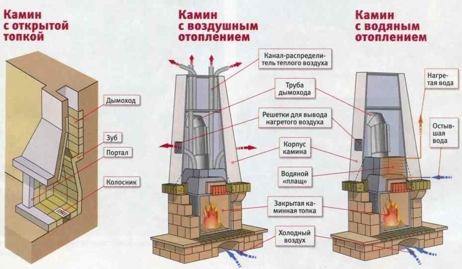 Этапы строительства и порядовка