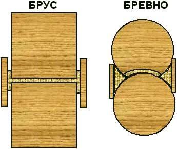 Разница конопатки бруса и бревна