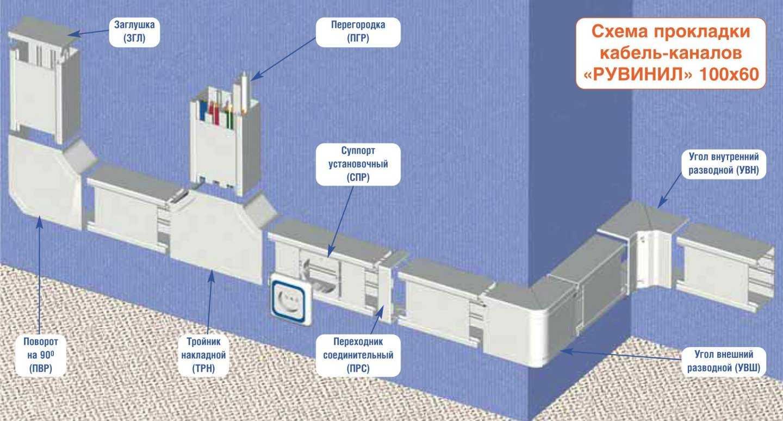 Парапетные системы кабельканалов располагаются на произвольной высоте на стене