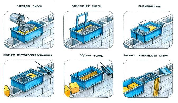 Этапы формирования блоков