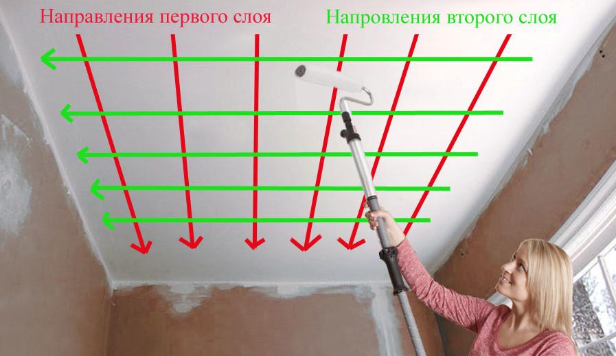 Направление побелки потолка