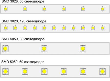 Основные параметры светодиодных лент