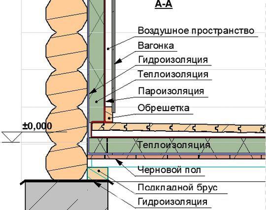 Теплоизоляция банных стен