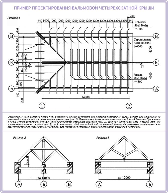 Пример проектирования вальмовой четырехскатной крыши своими руками